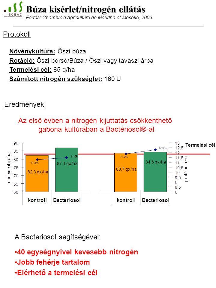 Növénykultúra: Őszi búza Rotáció: Őszi borsó/Búza / Őszi vagy tavaszi árpa Termelési cél: 85 q/ha Számított nitrogén szükséglet: 160 U Az első évben a nitrogén kijuttatás csökkenthető gabona kultúrában a Bactériosol®-al A Bacteriosol segítségével: 40 egységnyivel kevesebb nitrogén Jobb fehérje tartalom Elérhető a termelési cél Termelési cél Búza kisérlet/nitrogén ellátás Forrás: Chambre d'Agriculture de Meurthe et Moselle, 2003 Eredmények Protokoll
