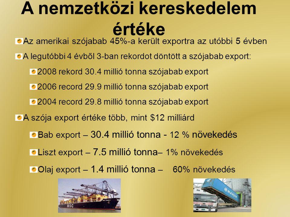 A nemzetközi kereskedelem értéke Az amerikai szójabab 45%-a került exportra az utóbbi 5 évben A legutóbbi 4 évből 3-ban rekordot döntött a szójabab ex