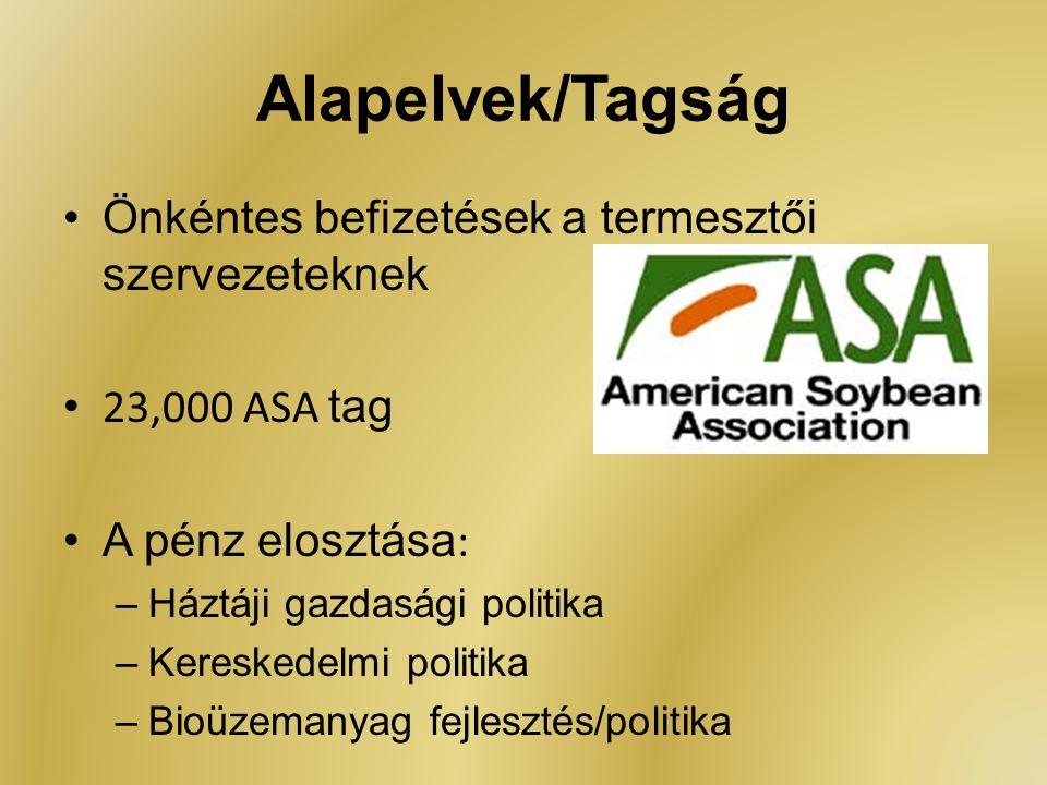 Alapelvek/Tagság Önkéntes befizetések a termesztői szervezeteknek 23,000 ASA tag A pénz elosztása : –Háztáji gazdasági politika –Kereskedelmi politika