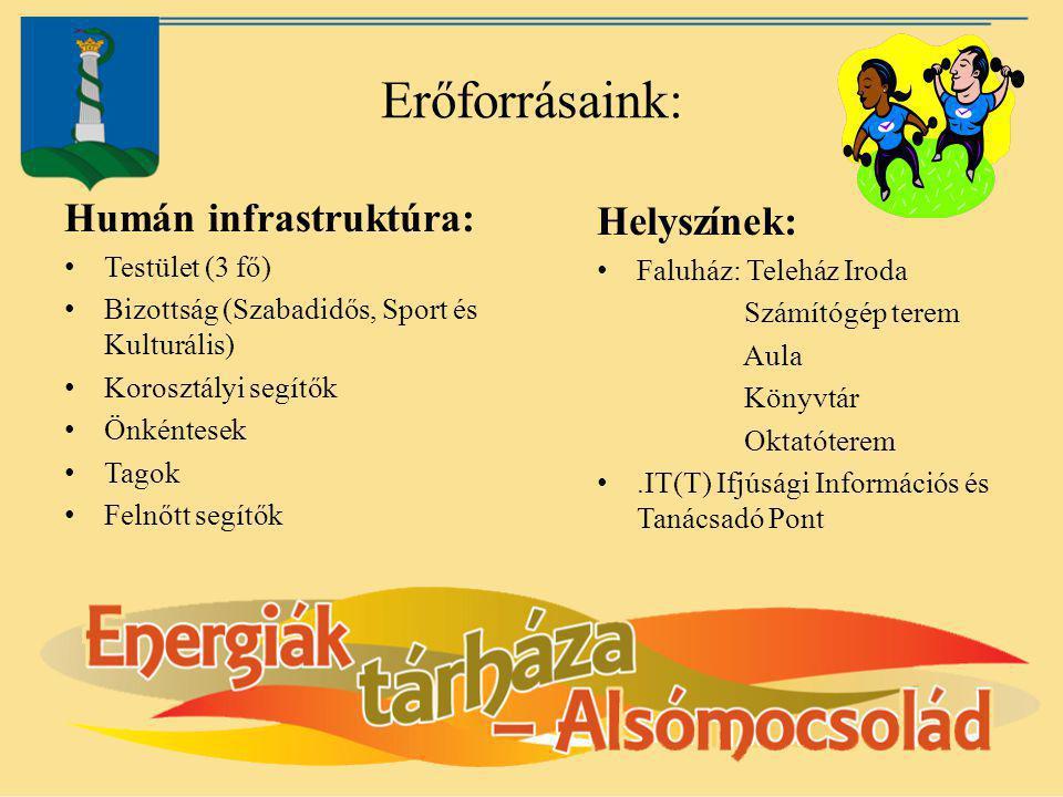 Erőforrásaink: Humán infrastruktúra: Testület (3 fő) Bizottság (Szabadidős, Sport és Kulturális) Korosztályi segítők Önkéntesek Tagok Felnőtt segítők