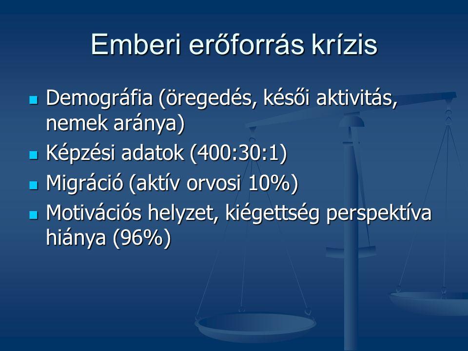 Emberi erőforrás krízis Demográfia (öregedés, késői aktivitás, nemek aránya) Demográfia (öregedés, késői aktivitás, nemek aránya) Képzési adatok (400: