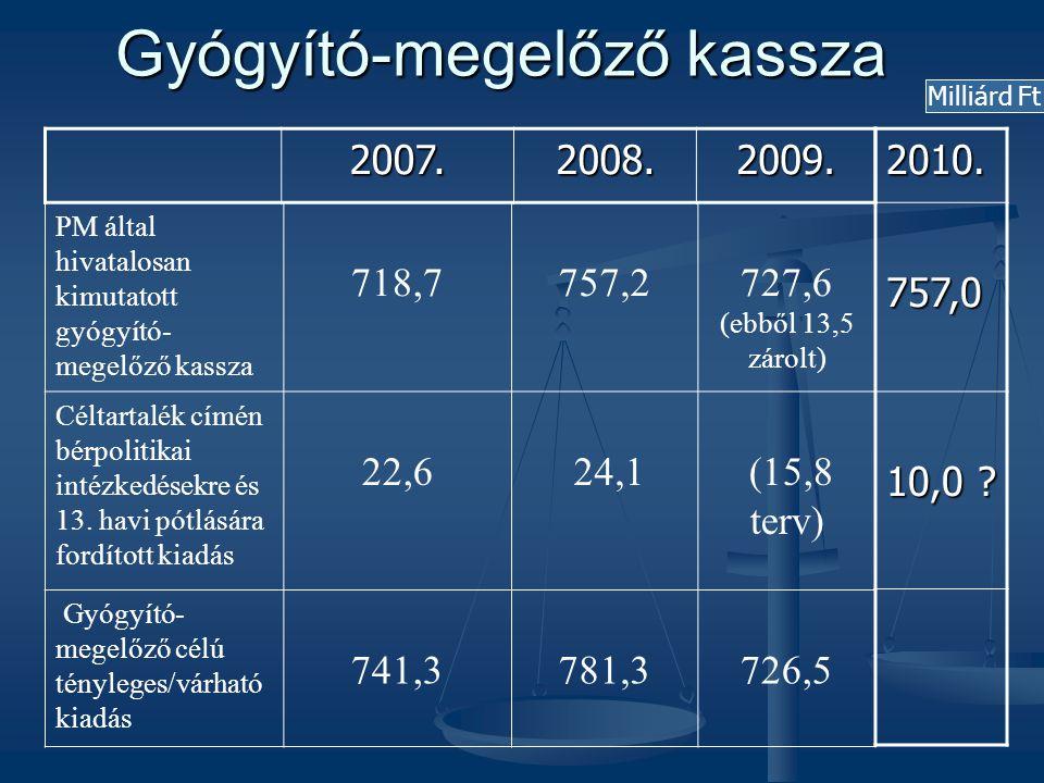 Gyógyító-megelőző kassza PM által hivatalosan kimutatott gyógyító- megelőző kassza 718,7757,2727,6 (ebből 13,5 zárolt) Céltartalék címén bérpolitikai