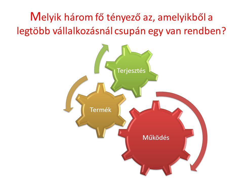 M elyik három fő tényező az, amelyikből a legtöbb vállalkozásnál csupán egy van rendben.