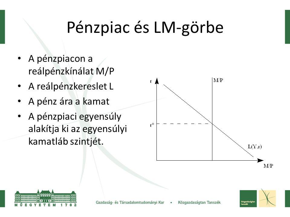 Pénzpiac és LM-görbe A pénzpiacon a reálpénzkínálat M/P A reálpénzkereslet L A pénz ára a kamat A pénzpiaci egyensúly alakítja ki az egyensúlyi kamatl