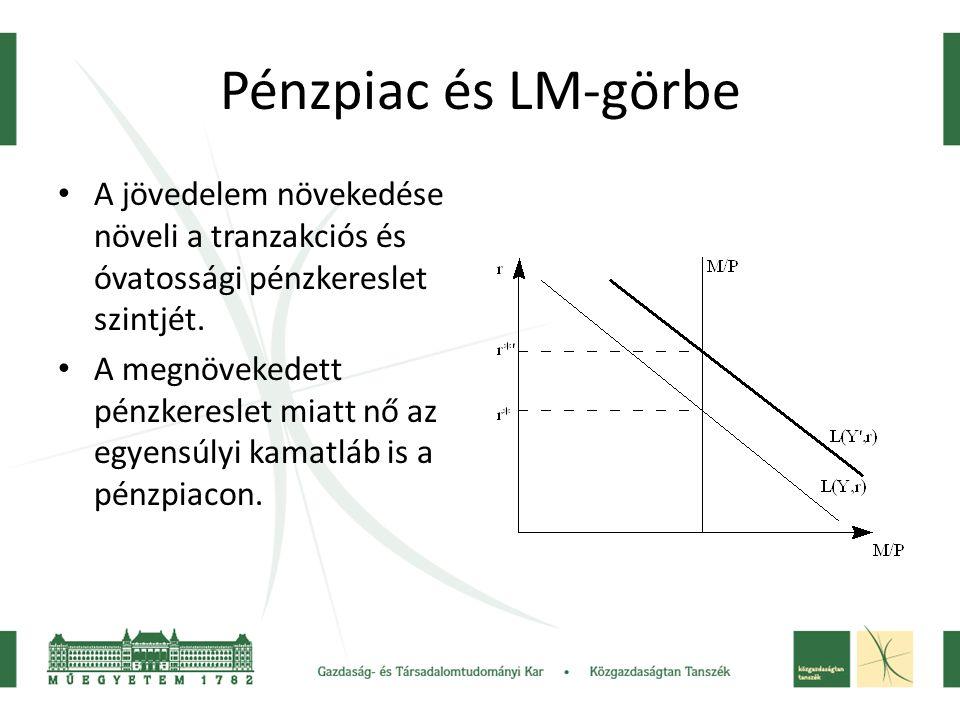 Pénzpiac és LM-görbe A jövedelem növekedése növeli a tranzakciós és óvatossági pénzkereslet szintjét. A megnövekedett pénzkereslet miatt nő az egyensú