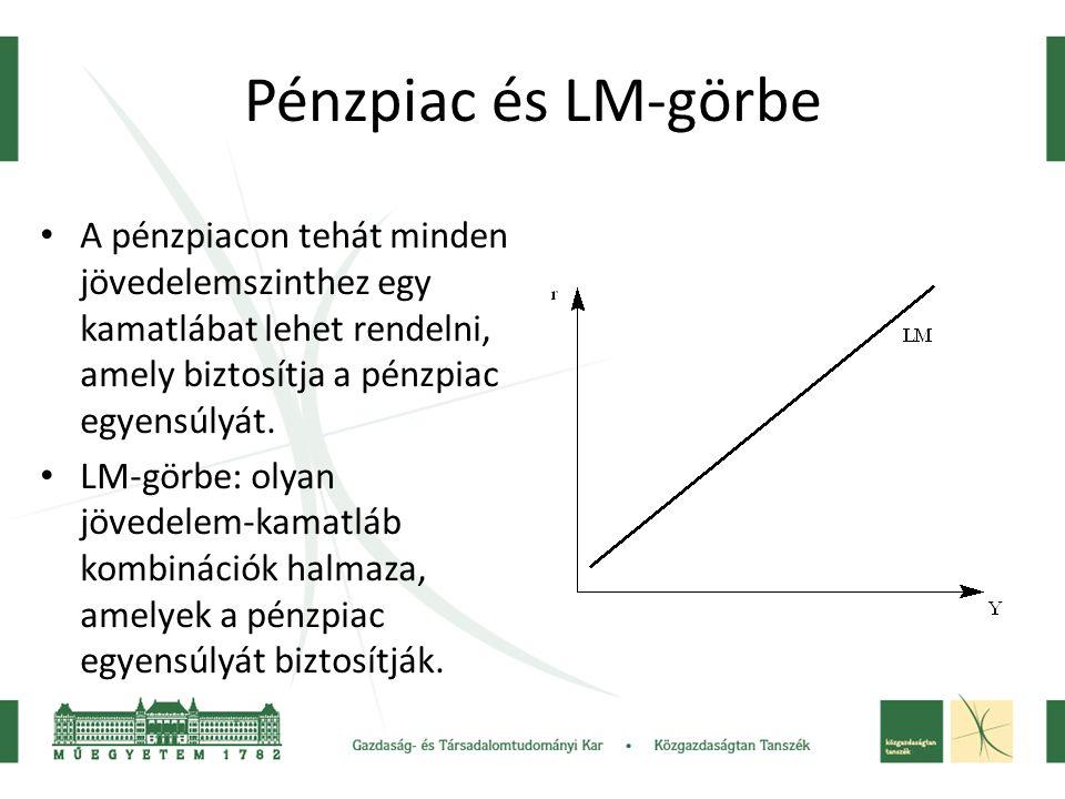 Pénzpiac és LM-görbe A pénzpiacon tehát minden jövedelemszinthez egy kamatlábat lehet rendelni, amely biztosítja a pénzpiac egyensúlyát. LM-görbe: oly