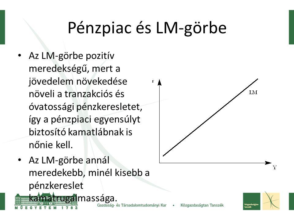 Pénzpiac és LM-görbe Az LM-görbe pozitív meredekségű, mert a jövedelem növekedése növeli a tranzakciós és óvatossági pénzkeresletet, így a pénzpiaci e
