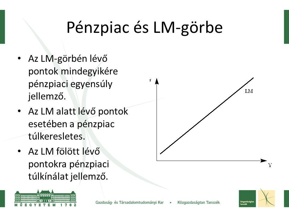 Pénzpiac és LM-görbe Az LM-görbén lévő pontok mindegyikére pénzpiaci egyensúly jellemző. Az LM alatt lévő pontok esetében a pénzpiac túlkeresletes. Az