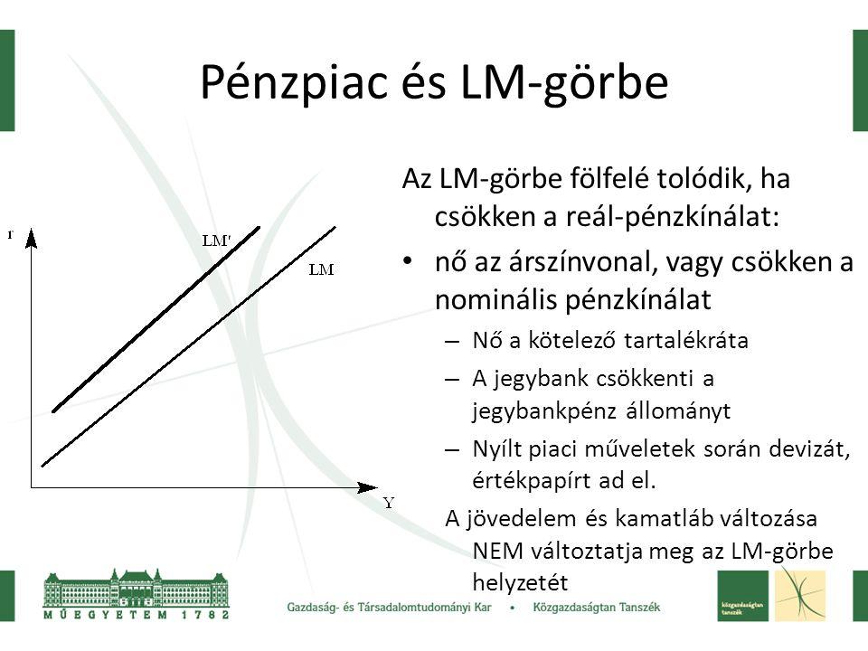 Pénzpiac és LM-görbe Az LM-görbe fölfelé tolódik, ha csökken a reál-pénzkínálat: nő az árszínvonal, vagy csökken a nominális pénzkínálat – Nő a kötele
