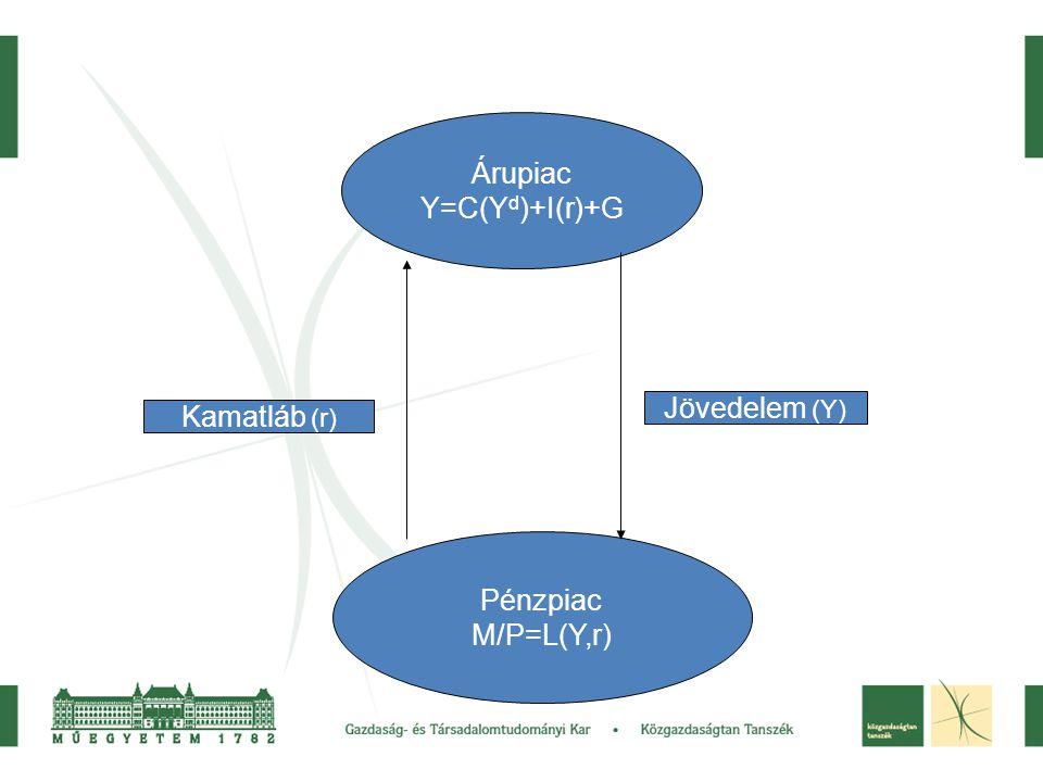 Árupiac Y=C(Y d )+I(r)+G Pénzpiac M/P=L(Y,r) Kamatláb (r) Jövedelem (Y)