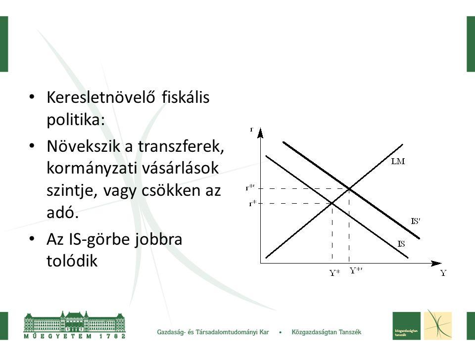 Keresletnövelő fiskális politika: Növekszik a transzferek, kormányzati vásárlások szintje, vagy csökken az adó. Az IS-görbe jobbra tolódik