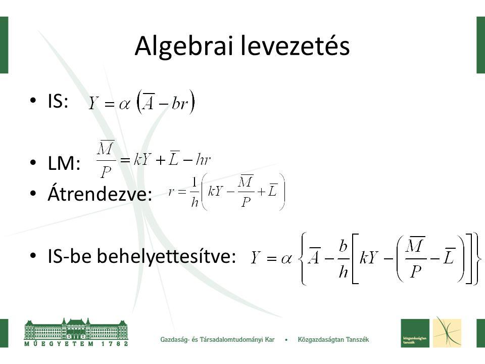 Algebrai levezetés IS: LM: Átrendezve: IS-be behelyettesítve: