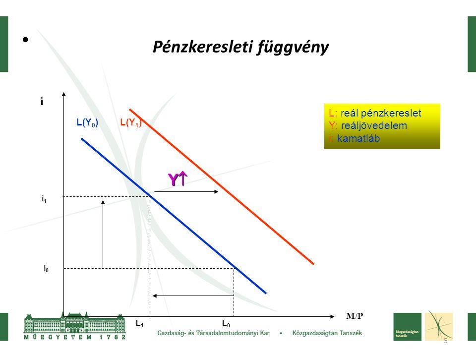 5 Pénzkeresleti függvény M/Pi L 1 L 0 i1i1 i0i0 L(Y 0 ) L(Y 1 ) YYYY L: reál pénzkereslet Y: reáljövedelem i: kamatláb