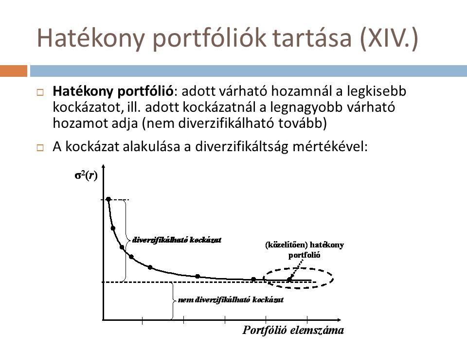 Hatékony portfóliók tartása (XIV.)  Hatékony portfólió: adott várható hozamnál a legkisebb kockázatot, ill. adott kockázatnál a legnagyobb várható ho
