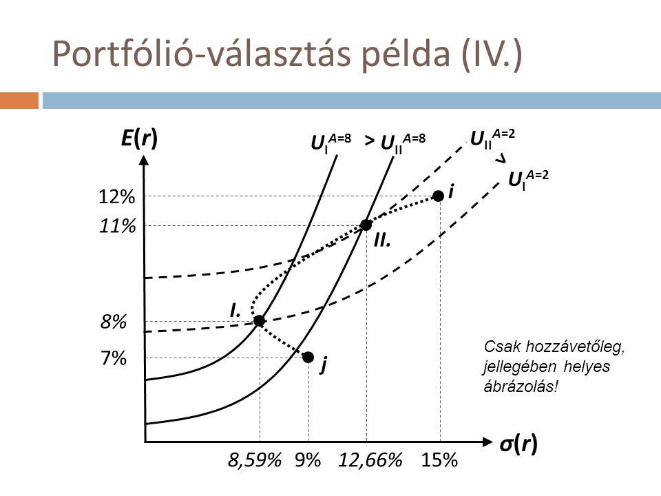 Portfólió-választás példa (IV.) E(r)E(r) σ(r)σ(r) 12% 15% 7% 9% 8% 8,59%12,66% 11% i j I. II. U I A=8 U II A=8 U II A=2 U I A=2 > > Csak hozzávetőleg,