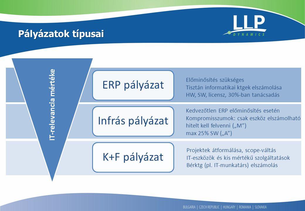 """Pályázatok típusai ERP pályázatInfrás pályázatK+F pályázat Előminősítés szükséges Tisztán informatikai ktgek elszámolása HW, SW, licensz, 30%-ban tanácsadás Kedvezőtlen ERP előminősítés esetén Kompromisszumok: csak eszköz elszámolható hitelt kell felvenni (""""M ) max 25% SW (""""A ) IT-relevancia mértéke Projektek átformálása, scope-váltás IT-eszközök és kis mértékű szolgáltatások Bérktg (pl."""