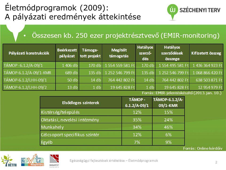 Életmódprogramok (2009): A pályázati eredmények áttekintése 2 Egészségügyi fejlesztések értékelése – Életmódprogramok Összesen kb.
