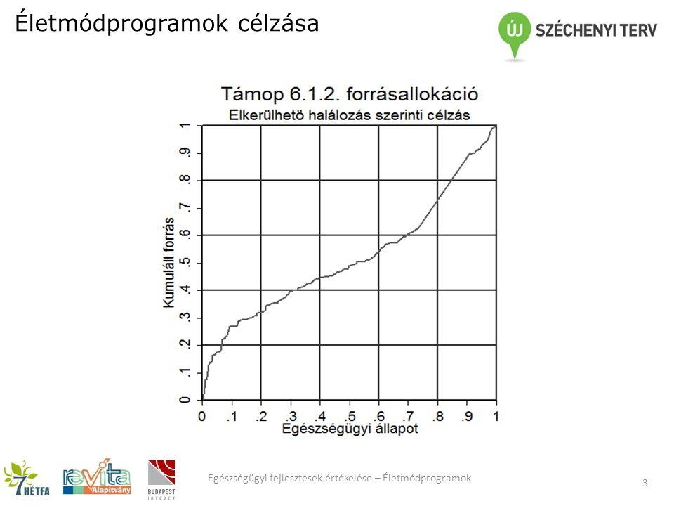 Életmódprogramok célzása 3 Egészségügyi fejlesztések értékelése – Életmódprogramok