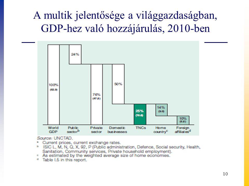 A multik jelentősége a világgazdaságban, GDP-hez való hozzájárulás, 2010-ben 10