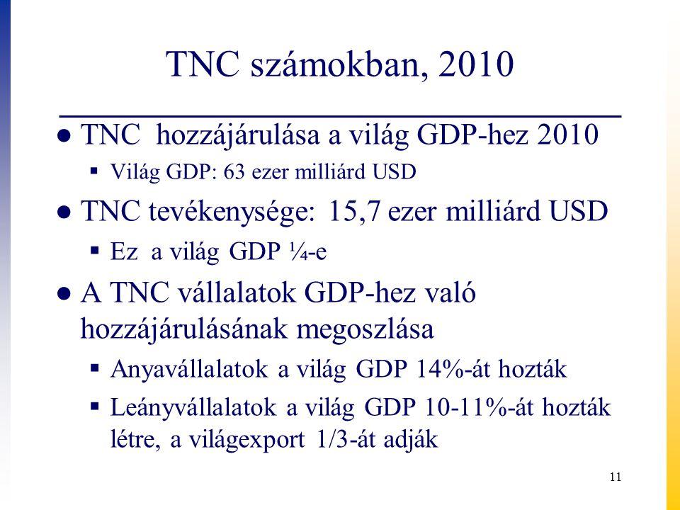 TNC számokban, 2010 ● TNC hozzájárulása a világ GDP-hez 2010  Világ GDP: 63 ezer milliárd USD ● TNC tevékenysége: 15,7 ezer milliárd USD  Ez a világ