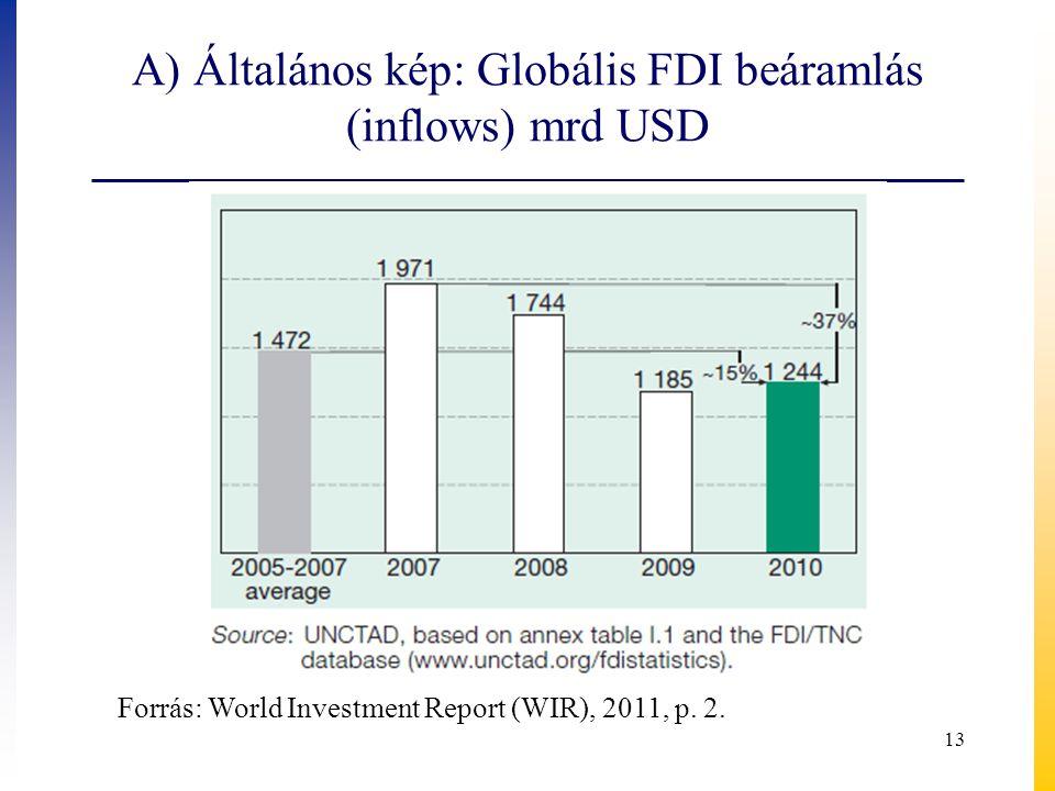 A) Általános kép: Globális FDI beáramlás (inflows) mrd USD Forrás: World Investment Report (WIR), 2011, p. 2. 13