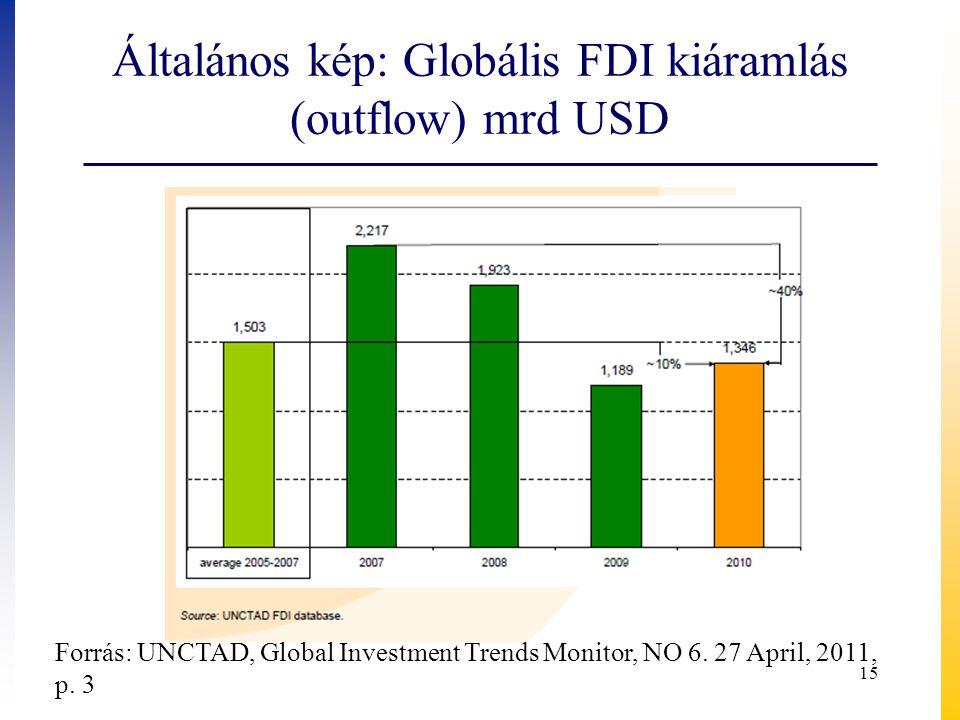 Általános kép: Globális FDI kiáramlás (outflow) mrd USD Forrás: UNCTAD, Global Investment Trends Monitor, NO 6. 27 April, 2011, p. 3 15