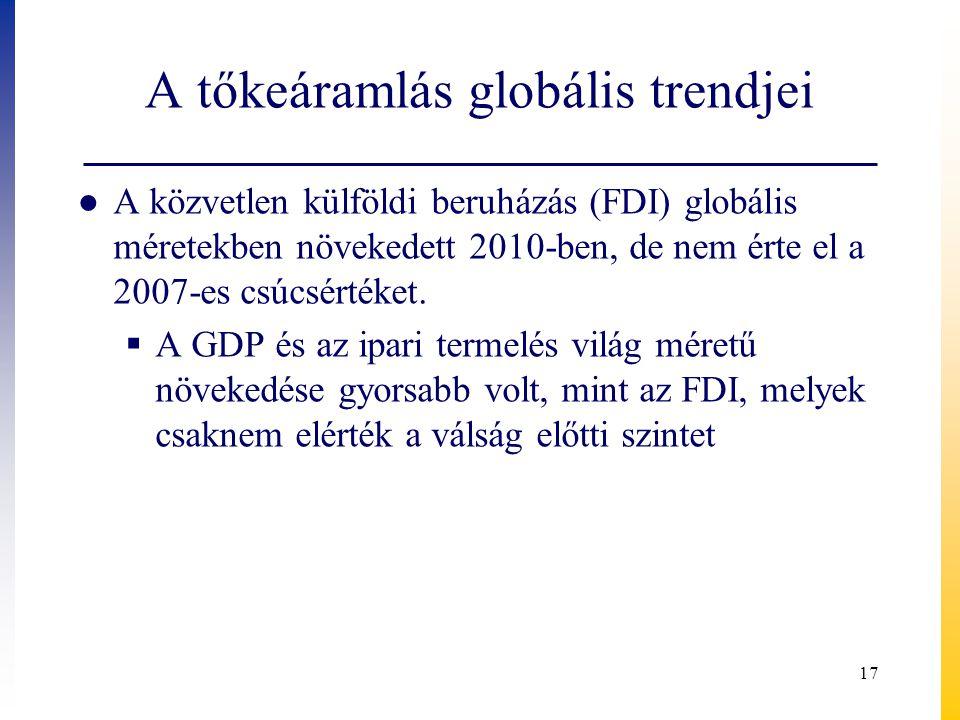 A tőkeáramlás globális trendjei ● A közvetlen külföldi beruházás (FDI) globális méretekben növekedett 2010-ben, de nem érte el a 2007-es csúcsértéket.