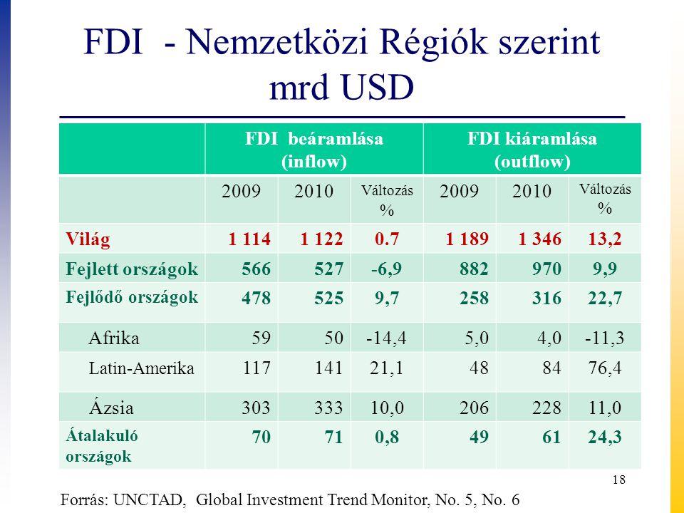 FDI - Nemzetközi Régiók szerint mrd USD FDI beáramlása (inflow) FDI kiáramlása (outflow) 20092010 Változás % 20092010 Változás % Világ1 1141 1220.71 1