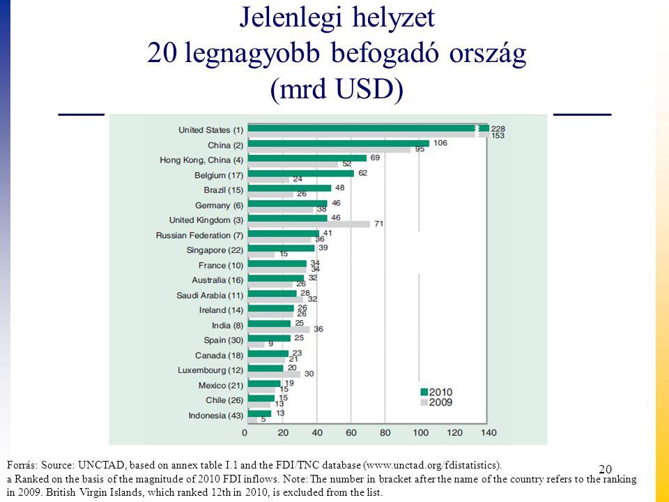 Jelenlegi helyzet 20 legnagyobb befogadó ország (mrd USD) Forrás: Source: UNCTAD, based on annex table I.1 and the FDI/TNC database (www.unctad.org/fd