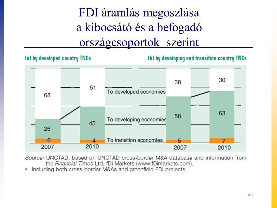 FDI áramlás megoszlása a kibocsátó és a befogadó országcsoportok szerint 21