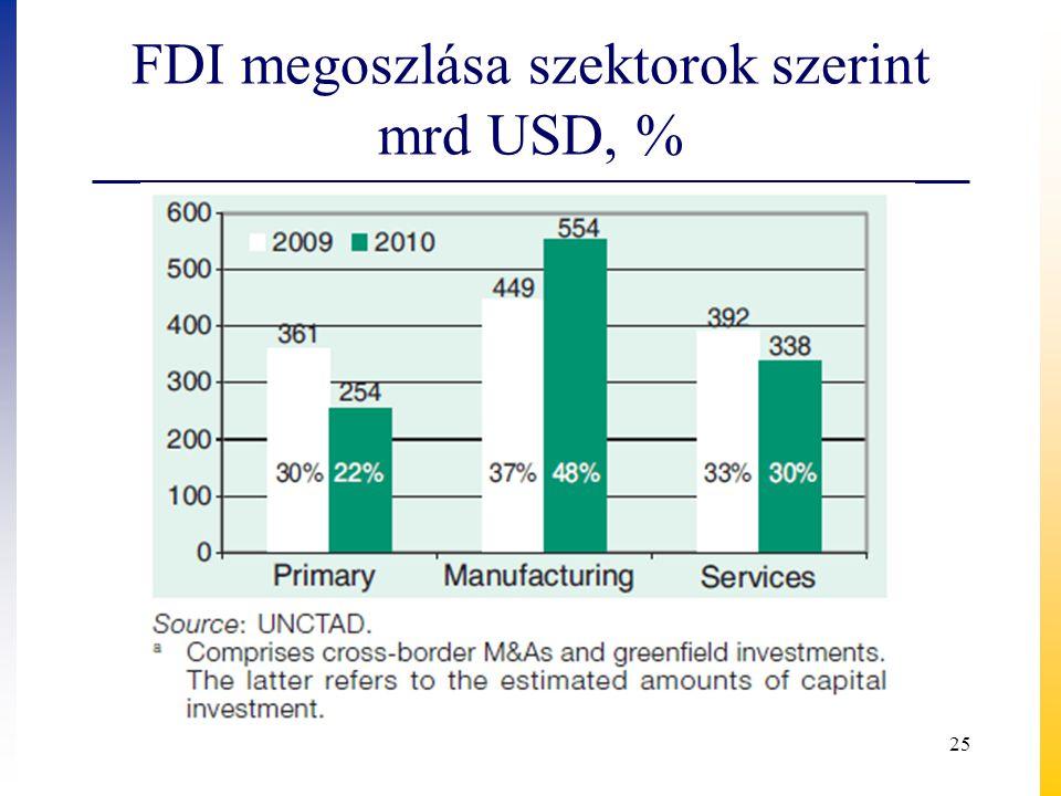 FDI megoszlása szektorok szerint mrd USD, % 25