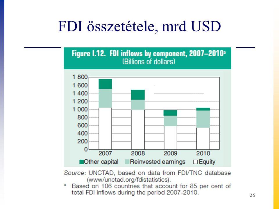 FDI összetétele, mrd USD 26