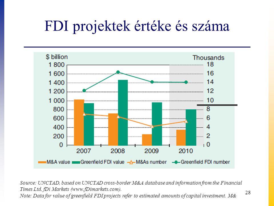 FDI projektek értéke és száma Source: UNCTAD, based on UNCTAD cross-border M&A database and information from the Financial Times Ltd, fDi Markets (www