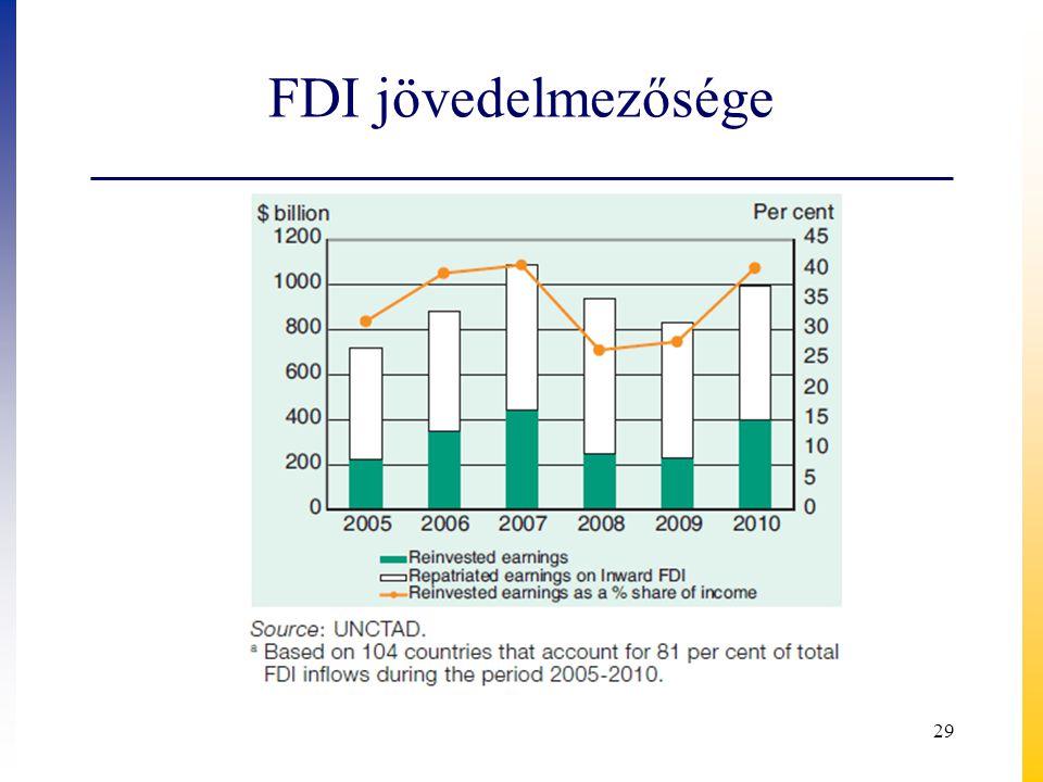 FDI jövedelmezősége 29