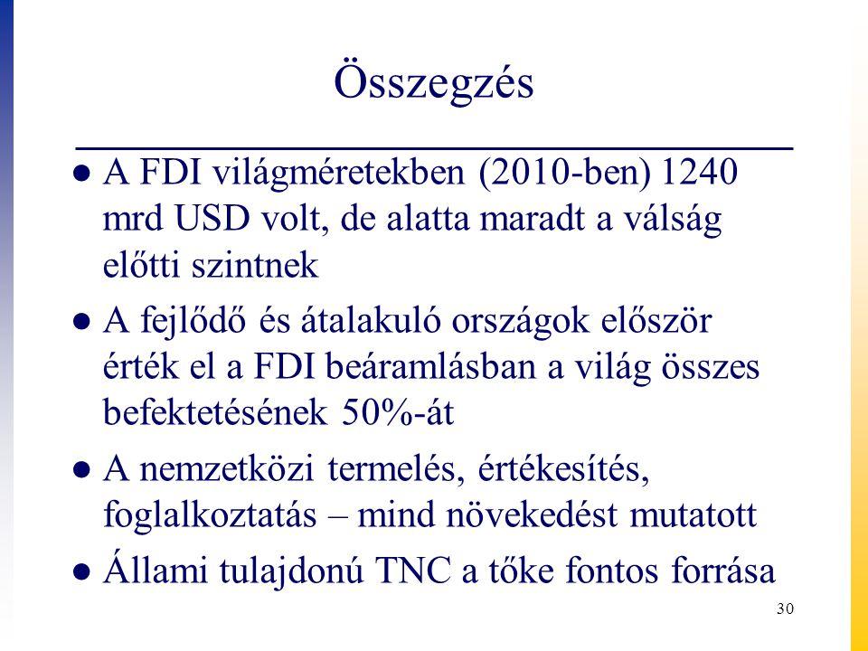 Összegzés ● A FDI világméretekben (2010-ben) 1240 mrd USD volt, de alatta maradt a válság előtti szintnek ● A fejlődő és átalakuló országok először ér