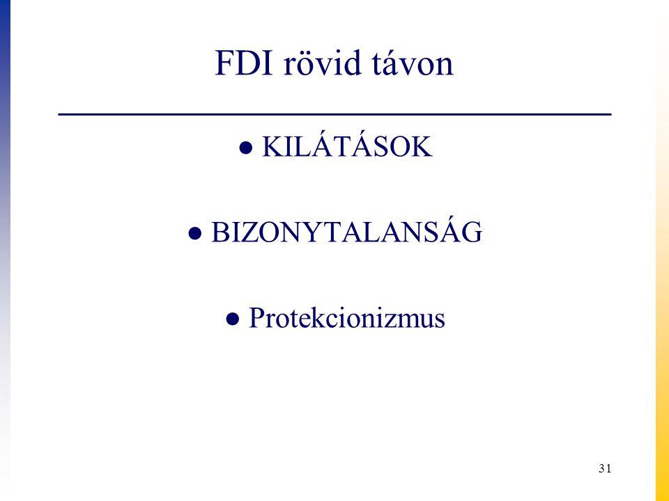 FDI rövid távon ● KILÁTÁSOK ● BIZONYTALANSÁG ● Protekcionizmus 31