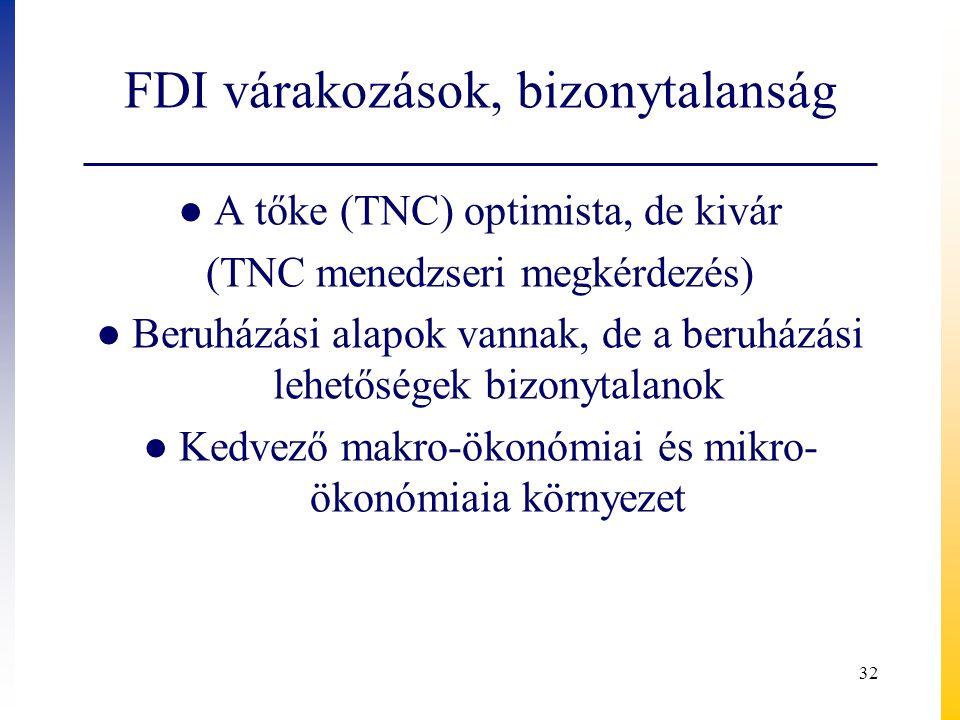 FDI várakozások, bizonytalanság ● A tőke (TNC) optimista, de kivár (TNC menedzseri megkérdezés) ● Beruházási alapok vannak, de a beruházási lehetősége