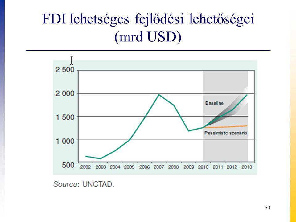 FDI lehetséges fejlődési lehetőségei (mrd USD) 34