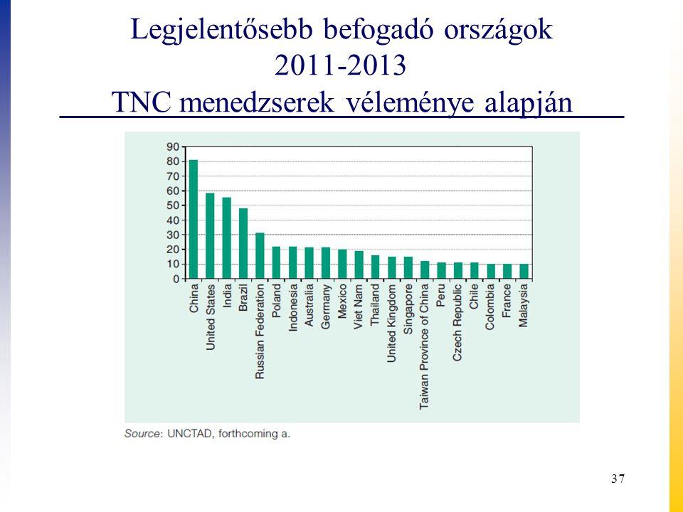 Legjelentősebb befogadó országok 2011-2013 TNC menedzserek véleménye alapján 37