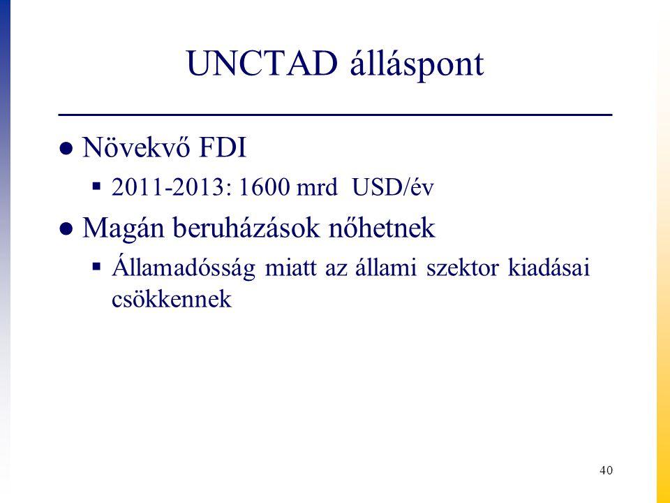 UNCTAD álláspont ● Növekvő FDI  2011-2013: 1600 mrd USD/év ● Magán beruházások nőhetnek  Államadósság miatt az állami szektor kiadásai csökkennek 40