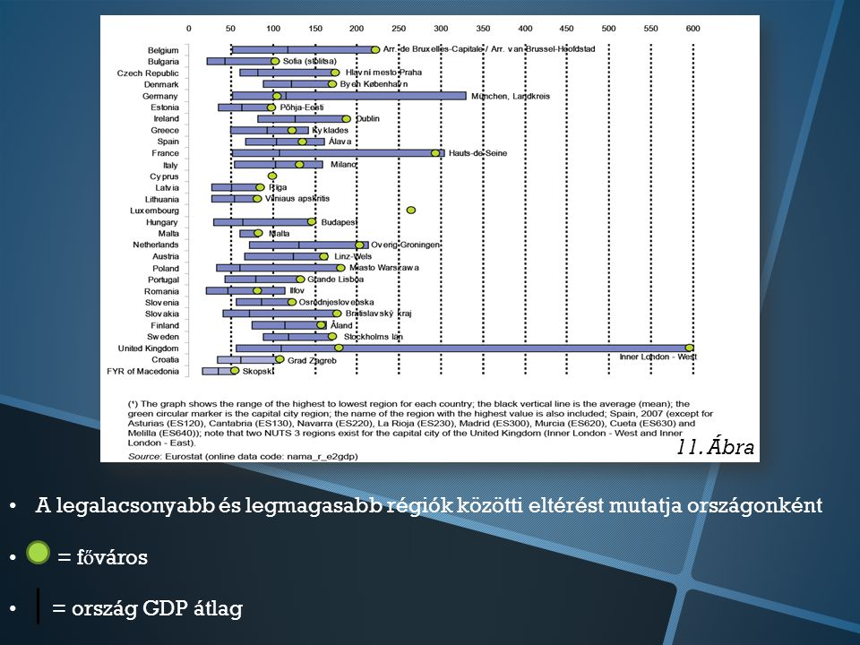A legalacsonyabb és legmagasabb régiók közötti eltérést mutatja országonként = f ő város = ország GDP átlag 11.