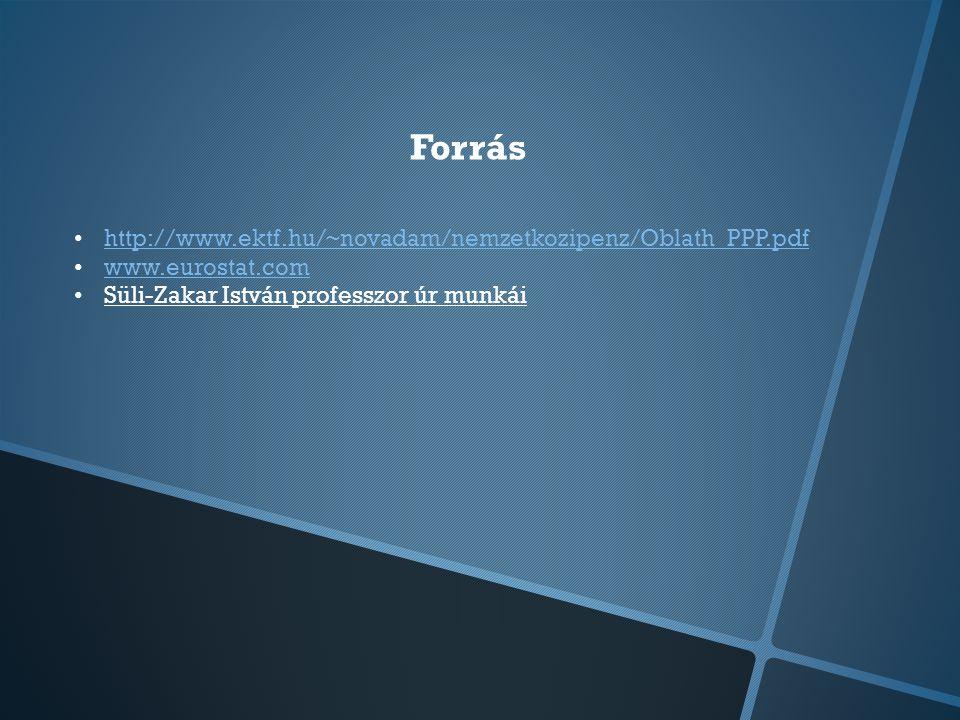 Forrás http://www.ektf.hu/~novadam/nemzetkozipenz/Oblath_PPP.pdf www.eurostat.com Süli-Zakar István professzor úr munkái