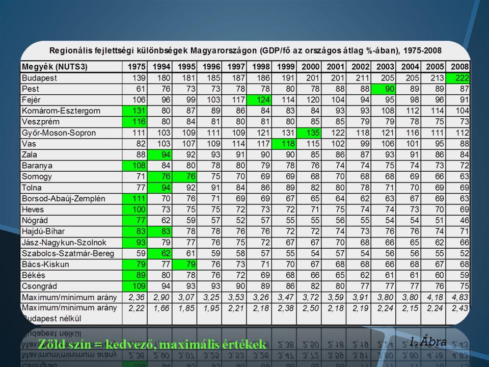Zöld szín = kedvező, maximális értékek 1. Ábra