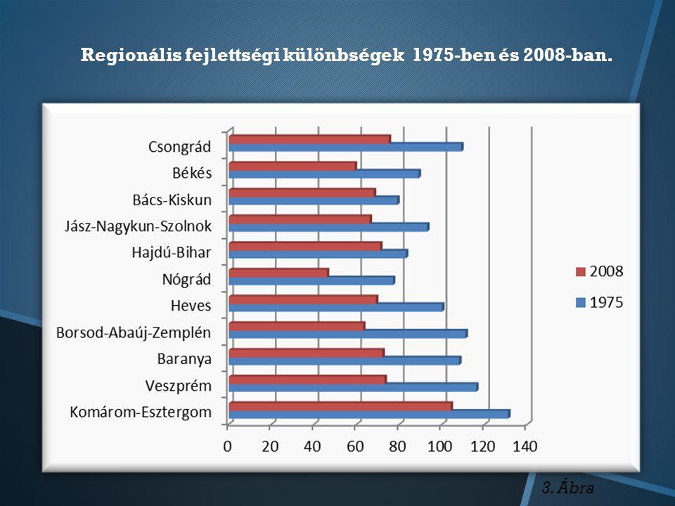 Regionális fejlettségi különbségek 1975-ben és 2008-ban. 3. Ábra