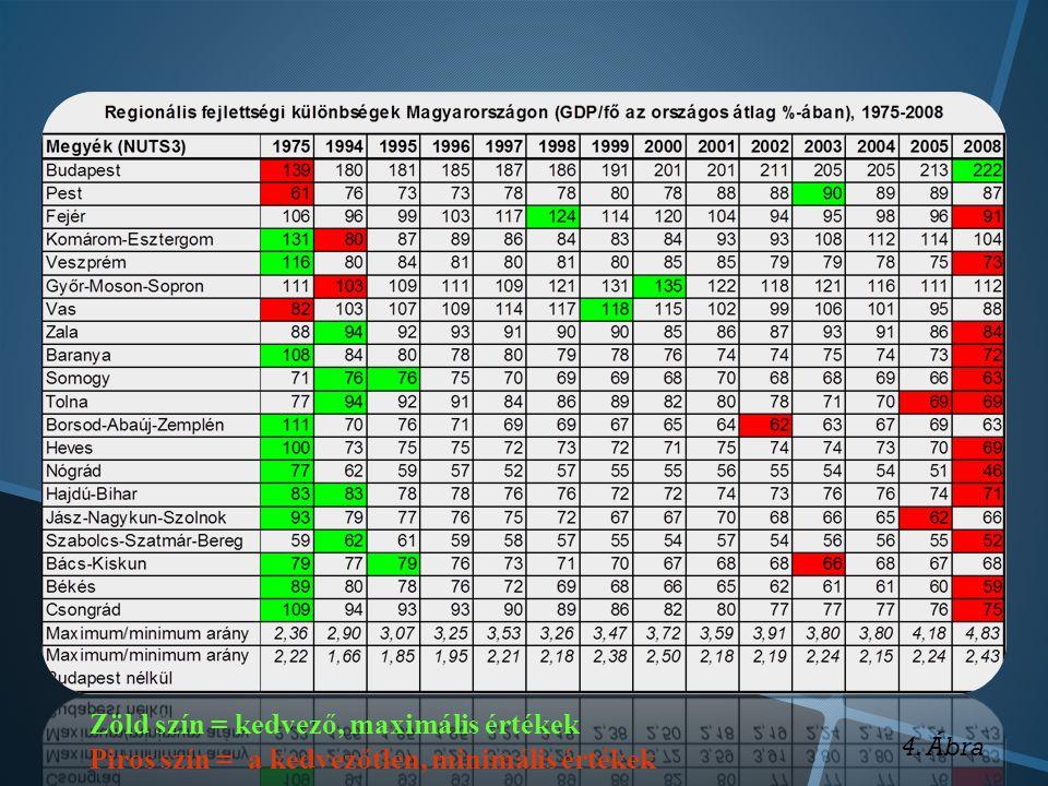 Zöld szín = kedvező, maximális értékek Piros szín = a kedvezőtlen, minimális értékek 4. Ábra