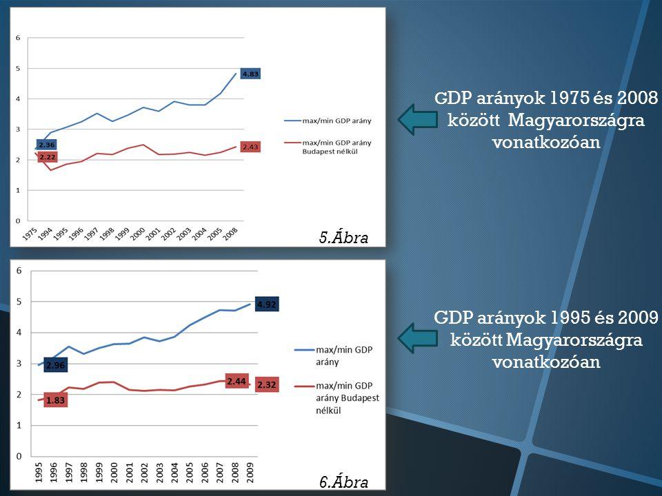 G DP arányok 1975 és 2008 között Magyarországra vonatkozóan GDP arányok 1995 és 2009 között Magyarországra vonatkozóan 5.Ábra 6.Ábra