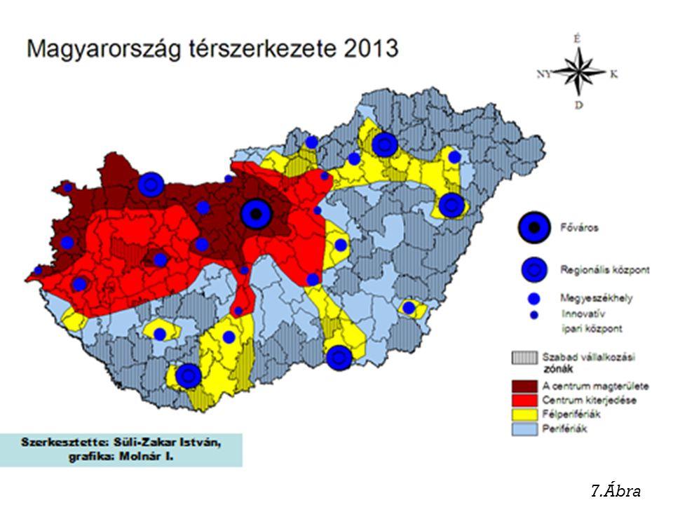 Következtetések 1975-2008 között a GDP arányszámok csökkentek minden megyében Budapest kivételével Min./max arányok drasztikus növekedése.