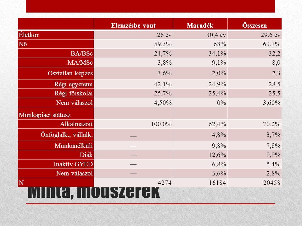 Minta, módszerek Elemzésbe vontMaradékÖsszesen Életkor26 év30,4 év29,6 év Nő59,3%68%63,1% BA/BSc24,7%34,1%32,2 MA/MSc3,8%9,1%8,0 Osztatlan képzés3,6%2