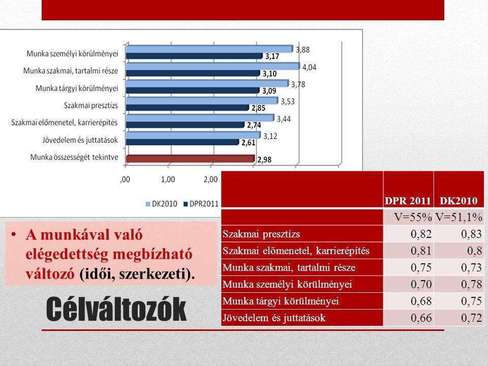 Célváltozók DPR 2011DK2010 V=55% V=51,1% Szakmai presztízs 0,82 0,83 Szakmai előmenetel, karrierépítés 0,81 0,8 Munka szakmai, tartalmi része 0,75 0,7