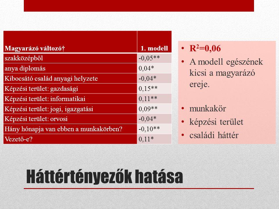 Háttértényezők hatása Magyarázó változó†1.